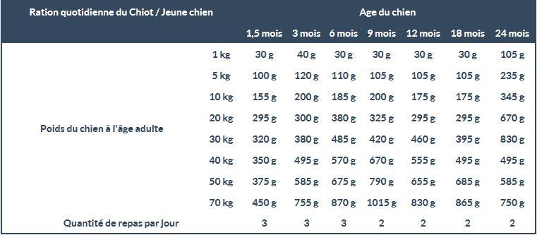 Guide Croquettes chiens hd optimum junior maxi 15kg