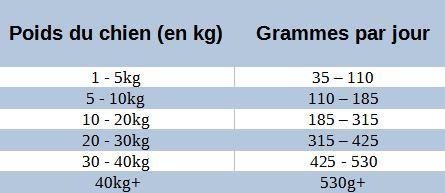Guide-nutrition-croquettes-chiens-saumon-clydach.JPG