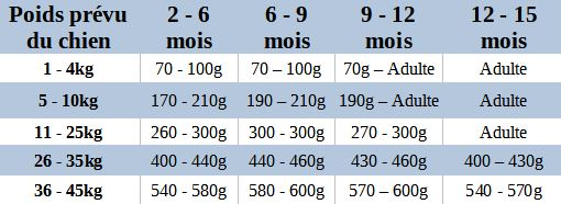 Guide-nutrition-croquettes-chiots-multiprotein-clydach